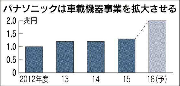 20170503_パナソニックは車載機器事業を拡大させる_日本経済新聞朝刊