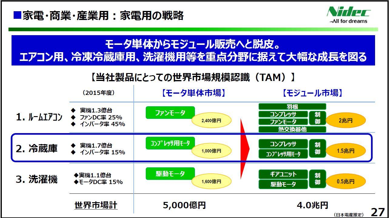 20170428_日本電産_FY16決算発表_家電・商業・産業用:家電用の戦略