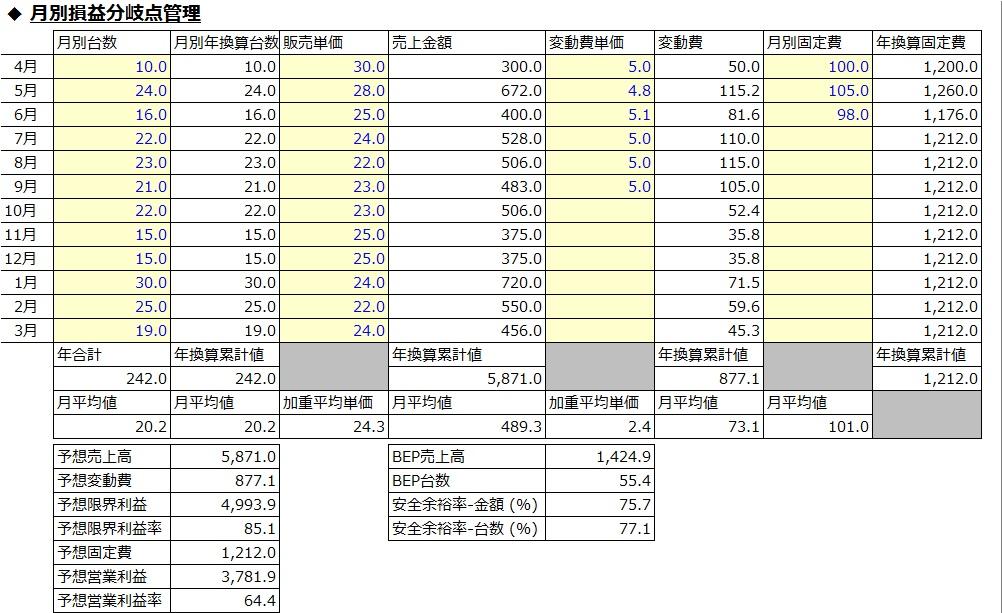 201705127_CVP_simulator_予測月度がバラバラの場合