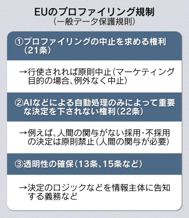 20170426_EUのプロファイリング規制_日本経済新聞朝刊