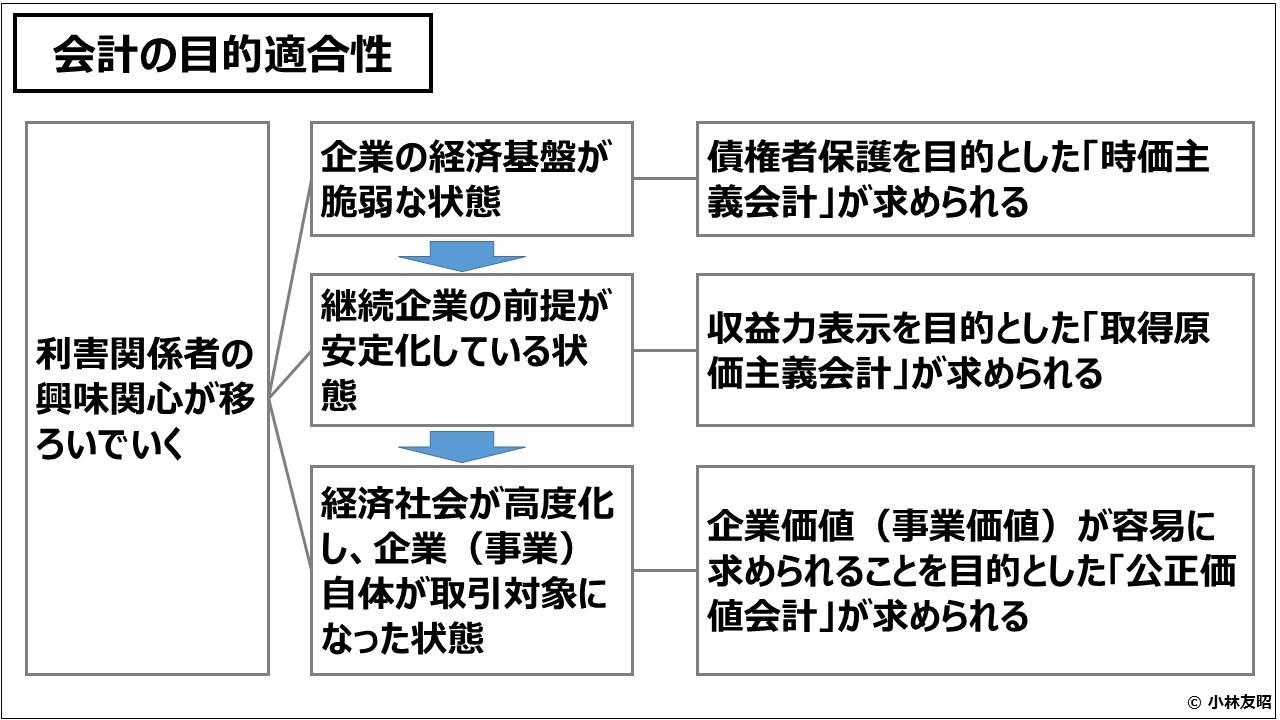 財務会計(入門編)_会計の目的適合性