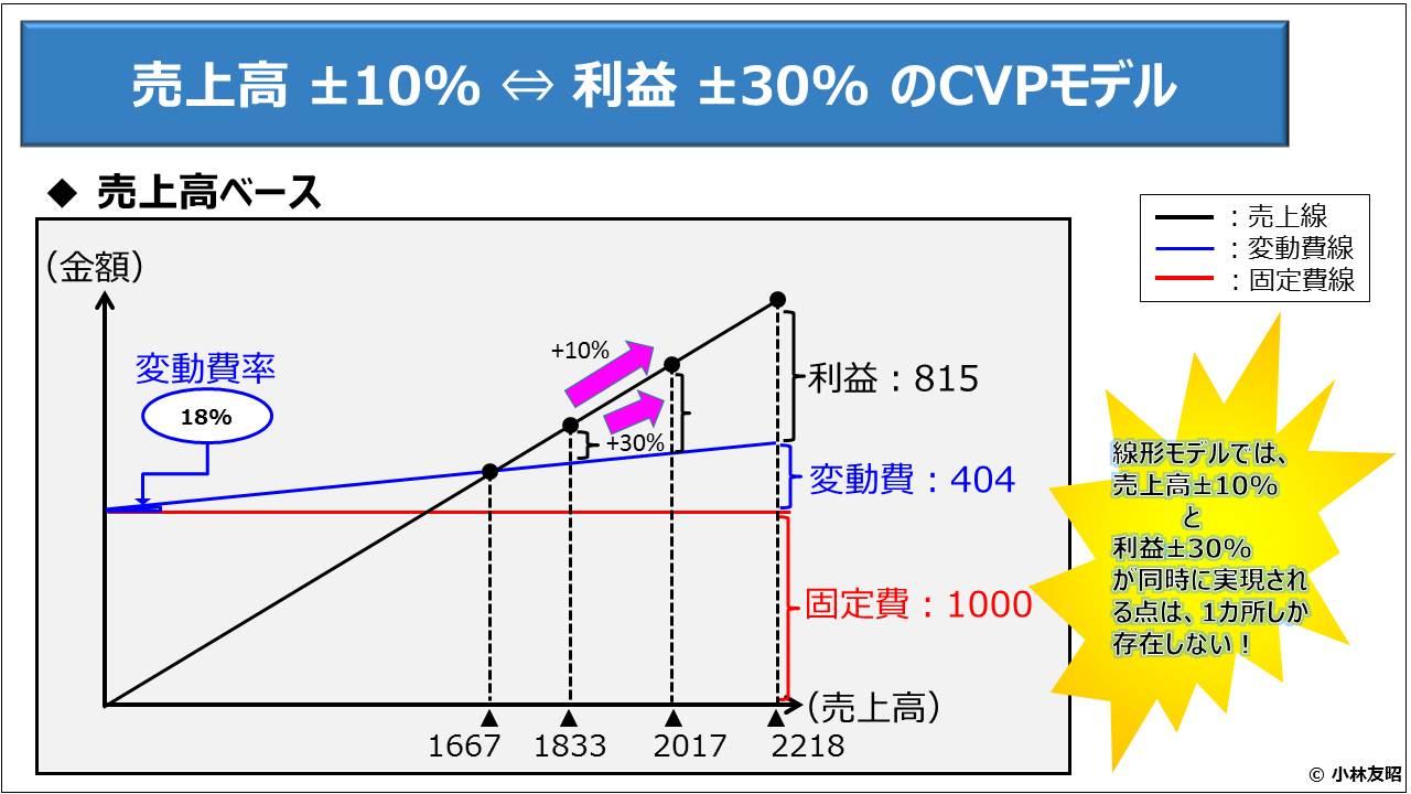財務分析(入門編)_売上高 ±10% ⇔ 利益 ±30% のCVPモデル