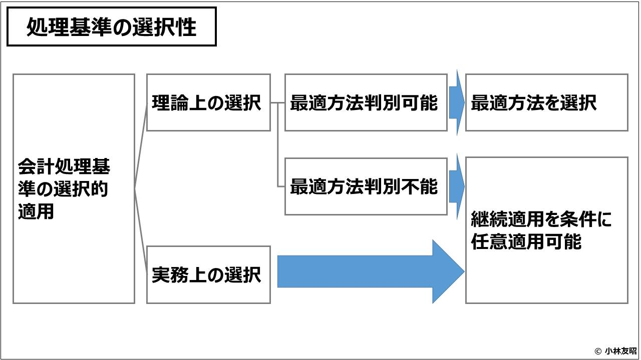 財務会計(入門編)_処理基準の選択性