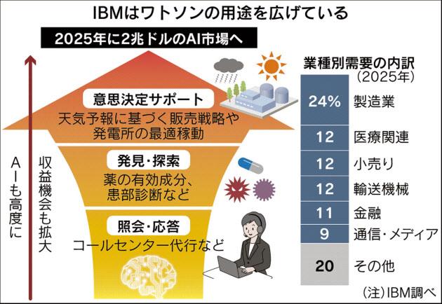 20170416_IBMはワトソンの用途を広げている_日本経済新聞朝刊