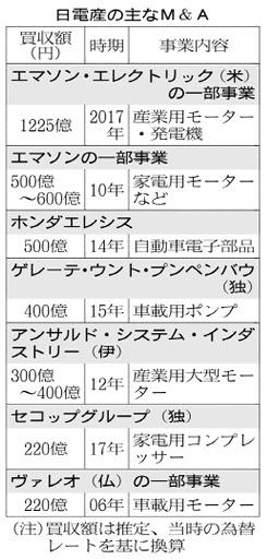 20170426_日電産の主なM&A_日本経済新聞朝刊