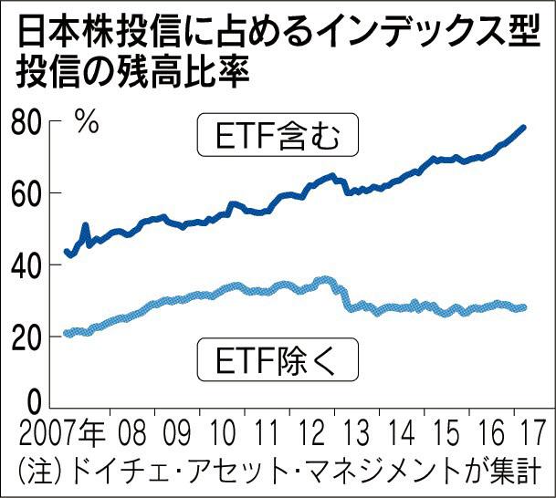 20170509_日本株投信に占めるインデックス型投信の残高比率_日本経済新聞夕刊