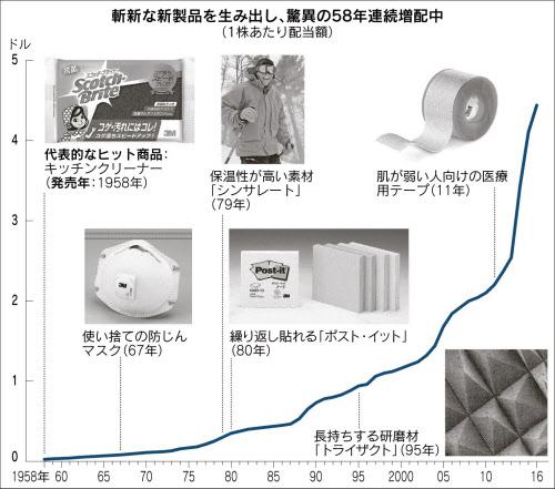 20170516_斬新な新製品を生み出し、驚異の58年連続増配中_日本経済新聞朝刊