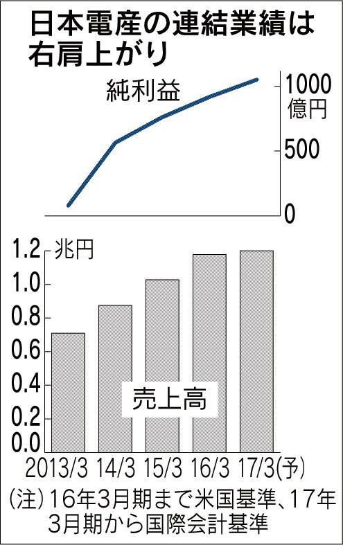 20170425_日本電産の連結業績は右肩上がり_日本経済新聞朝刊