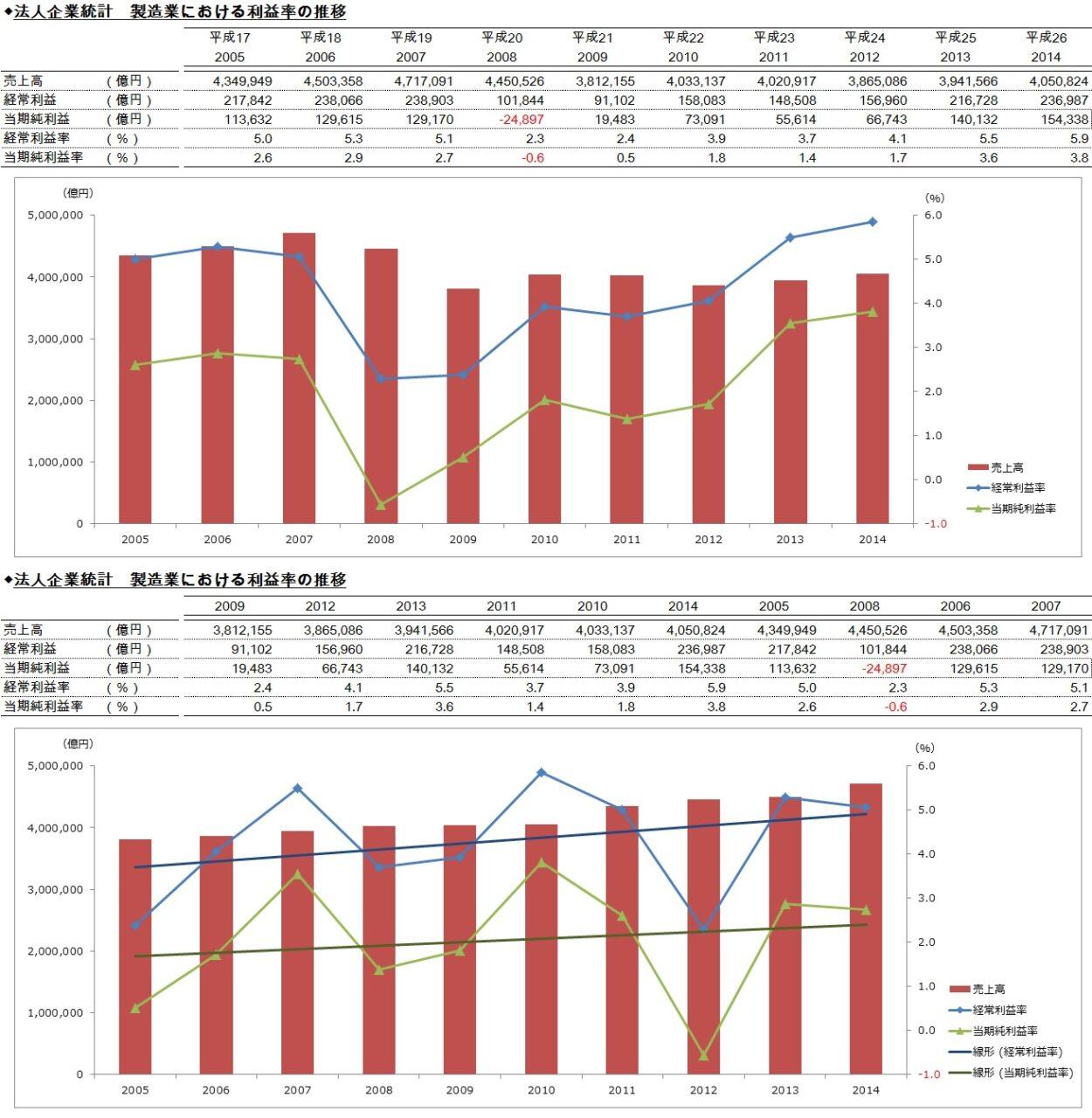 20170508_法人企業統計_製造業における売上高利益率の推移