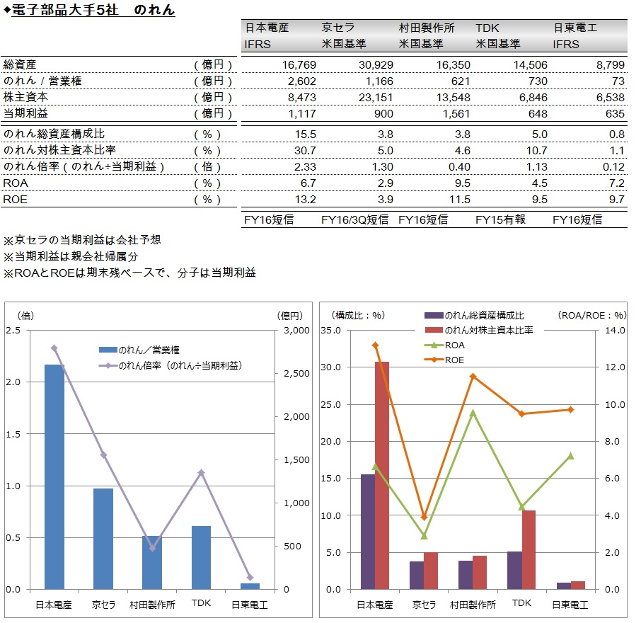 20170501_電子部品大手5社_のれん活用度比較