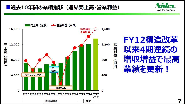 20170428_日本電産_FY16決算発表_連結売上高・営業利益推移