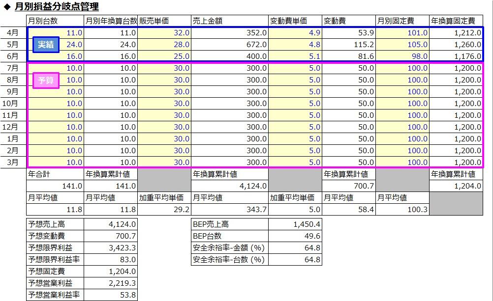 201705127_CVP_simulator_経過月実績+未経過月予算