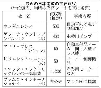 20170425_最近の日本電産の主要買収_日本経済新聞朝刊