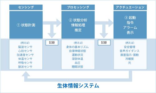 20170502_ヒューマンレコーダーシステム_丸紅情報システムズ