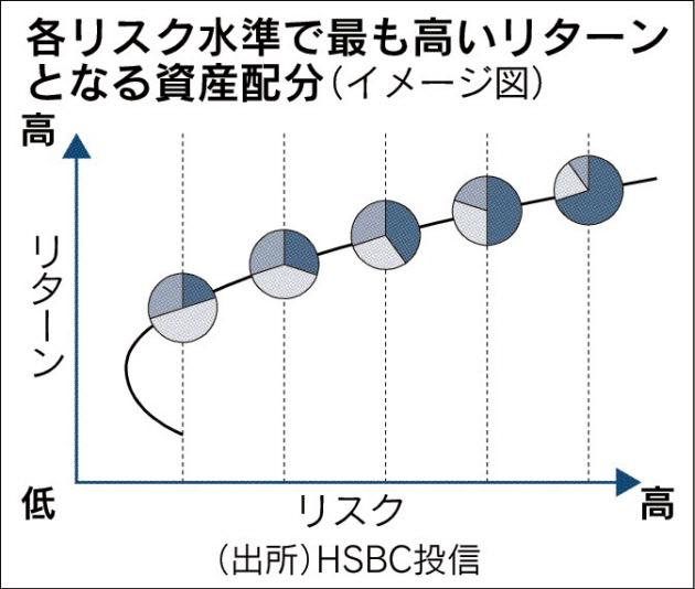 20170509_各リスク水準で最も高いリターンとなる資産配分_日本経済新聞夕刊