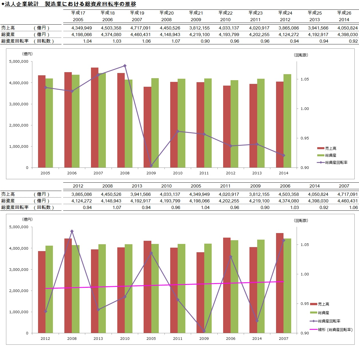 20170507_法人企業統計_製造業における総資産回転率の推移