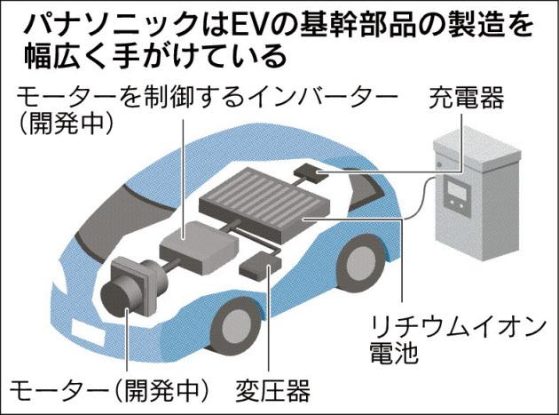 20170503_パナソニックはEVの基幹部品の製造を幅広く手がけている_日本経済新聞朝刊
