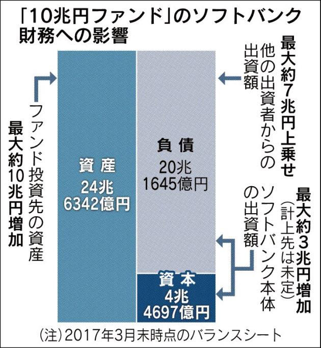 20170608_「10兆円ファンド」のソフトバンク財務への影響_日本経済新聞朝刊