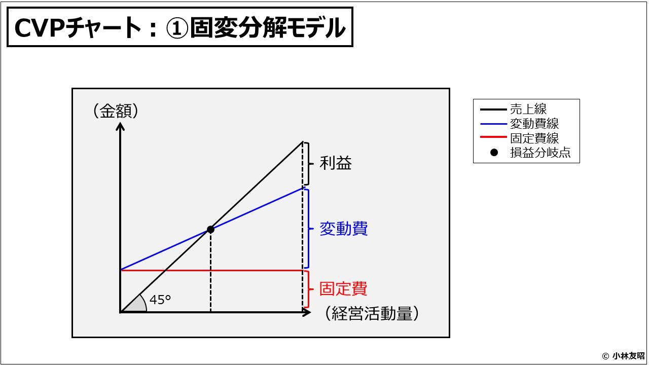 財務分析(入門編)_CVPチャート:①固変分解モデル