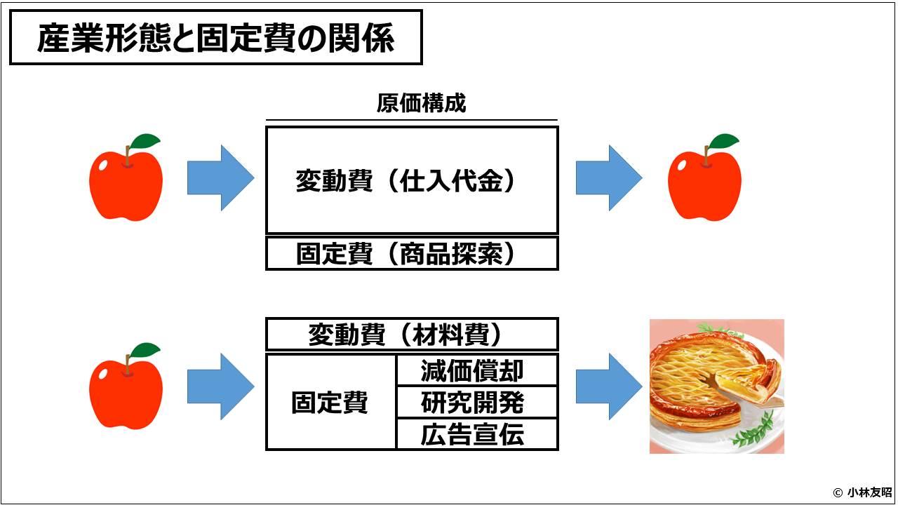 業績管理会計(入門編)_産業形態と固定費の関係