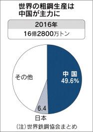20170613_世界の粗鋼生産は中国が主力に_日本経済新聞朝刊