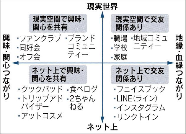 20170601_口コミ当事者の関係性分類図_日本経済新聞朝刊