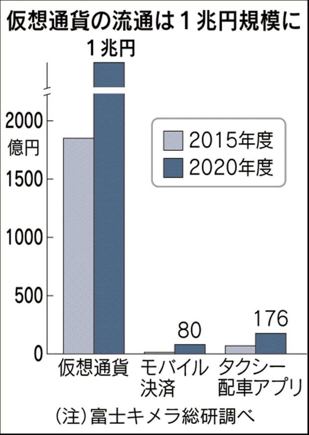 20170329_仮想通貨の流通は1兆円規模に_日本経済新聞朝刊