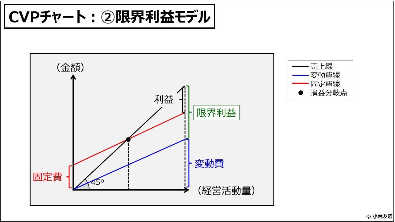 財務分析(入門編)_CVPチャート:②限界利益モデル