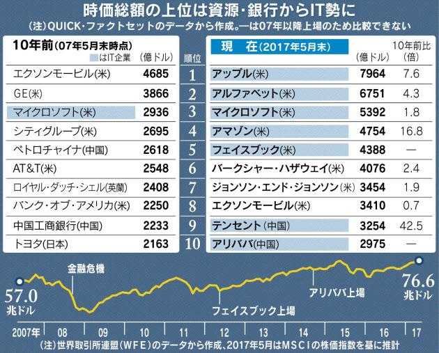 20170602_時価総額の上位は資源・銀行からIT勢に_日本経済新聞朝刊