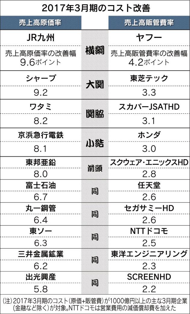 20170530_2017年3月期のコスト改善_日本経済新聞朝刊