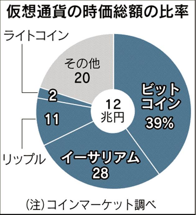 20170625_仮想通貨の時価総額の比率_日本経済新聞朝刊