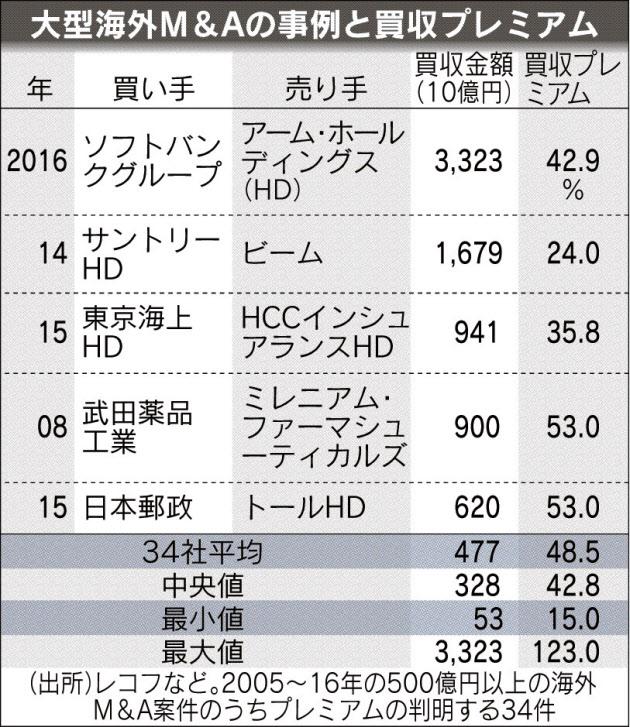 20170606_大型海外M&Aの事例と買収プレミアム_日本経済新聞朝刊