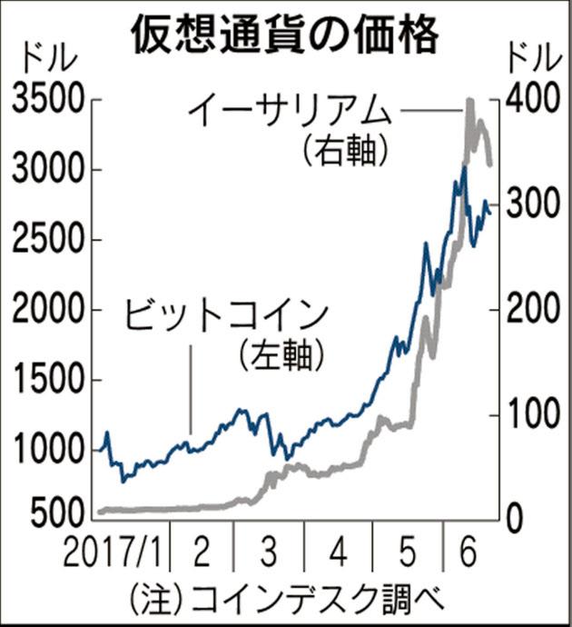 20170625_仮想通貨の価格_日本経済新聞朝刊