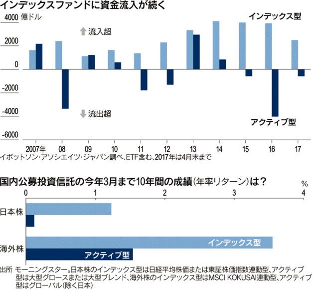 20170604_インデックスファンドに資金流入が続く_日本経済新聞電子版