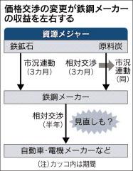 20170613_価格交渉の変更が鉄鋼メーカーの収益を左右する_日本経済新聞朝刊