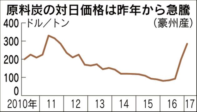 20170612_原料炭の対日価格は昨年から急騰_日本経済新聞夕刊