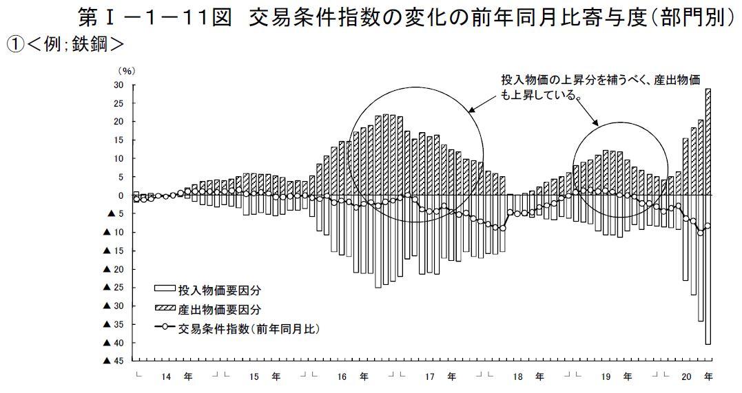 20170625_交易条件指数の前年同月比寄与度_鉄鋼_経済産業省