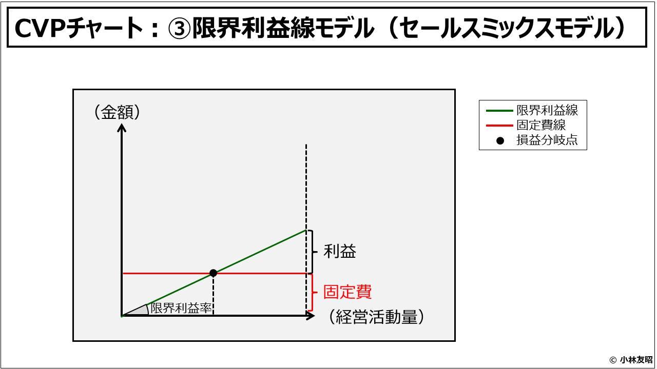 財務分析(入門編)_CVPチャート:③限界利益線モデル(セールスミックスモデル)
