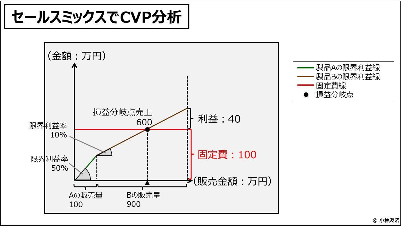 財務分析(入門編)_セールスミックスでCVP分析