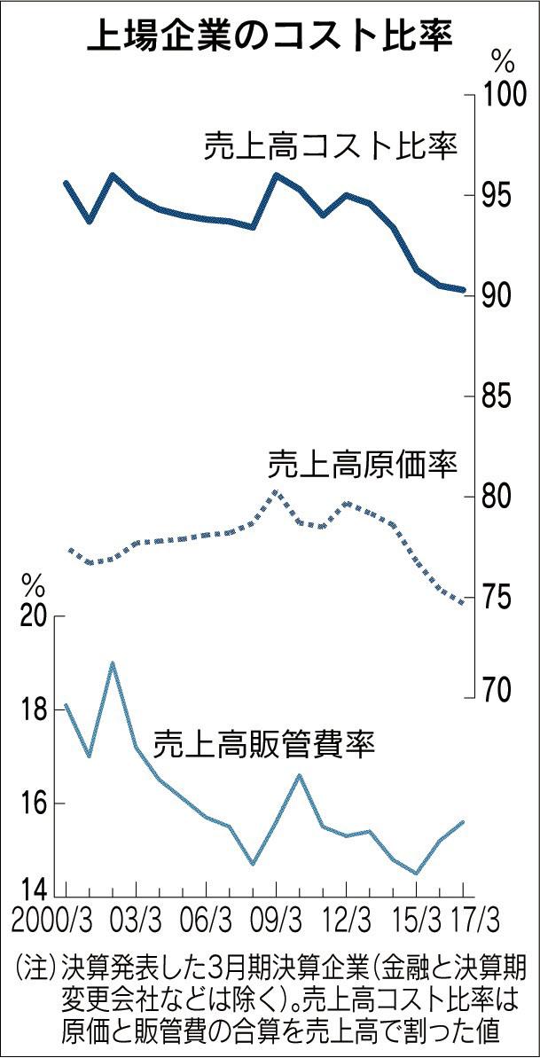20170530_上場企業のコスト比率_日本経済新聞朝刊