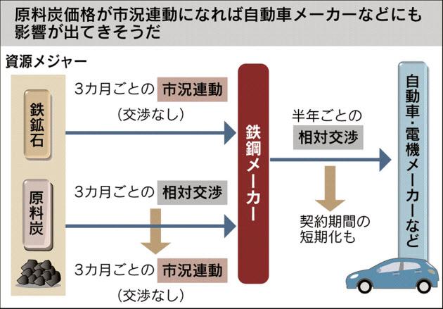 20170612_原料炭価格が市況連動になれば自動車メーカーなどにも影響が出てきそうだ_日本経済新聞夕刊