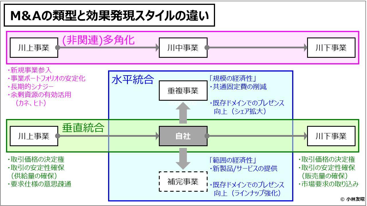 経営管理会計トピック_M&Aの類型と効果発現スタイルの違い