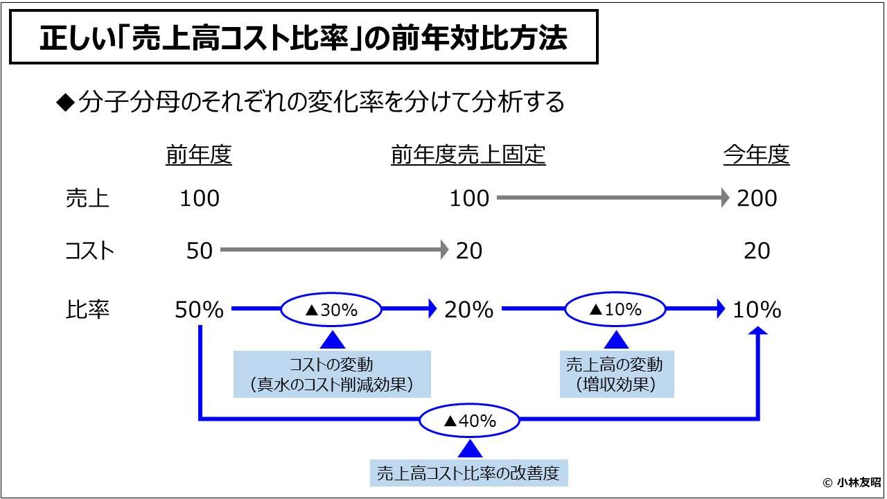 経営管理会計トピック_正しい「売上高コスト比率」の前年対比方法