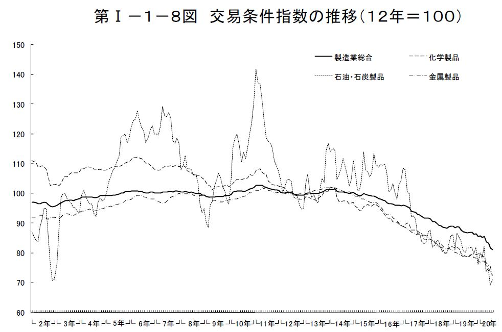 20170625_交易条件指数の推移_経済産業省