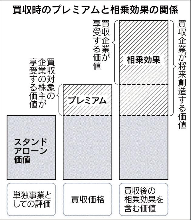 20170607_買収時のプレミアムと相乗効果の関係_日本経済新聞朝刊
