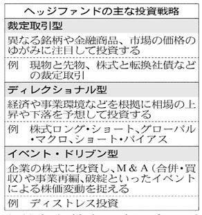 20170602_ヘッジファンドの主な投資戦略_日本経済新聞夕刊