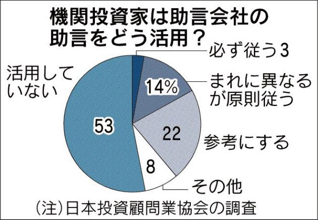 20170713_機関投資家は助言会社の助言をどう活用?_日本経済新聞朝刊