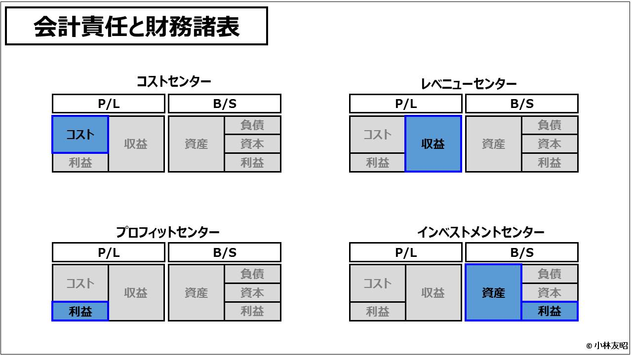 業績管理会計(入門編)_会計責任と財務諸表