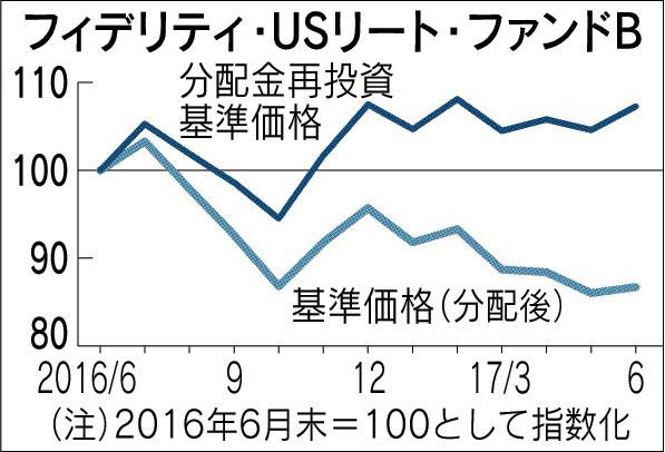 20170720_フィデリティ・USリート・ファンドB_日本経済新聞夕刊