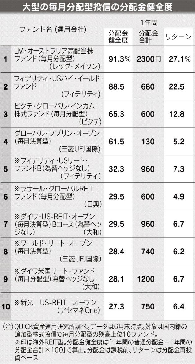 20170720_大型の毎月分配型投信の分配金健全度_日本経済新聞夕刊